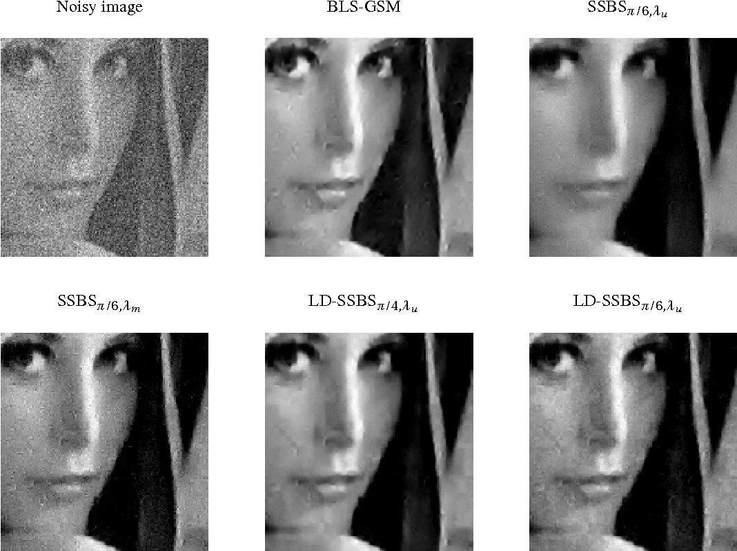 Fig. 4. BLS-GSM and SSBS denoising of 'Lena' image corrupted by AWGN with standard deviation σ= 35.