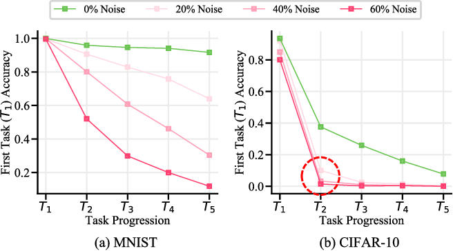Figure 1 for Continual Learning on Noisy Data Streams via Self-Purified Replay