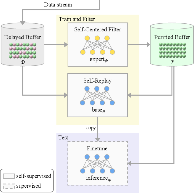 Figure 3 for Continual Learning on Noisy Data Streams via Self-Purified Replay