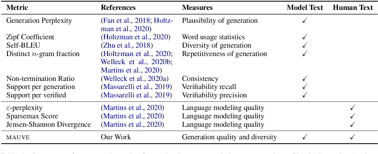Figure 2 for MAUVE: Human-Machine Divergence Curves for Evaluating Open-Ended Text Generation