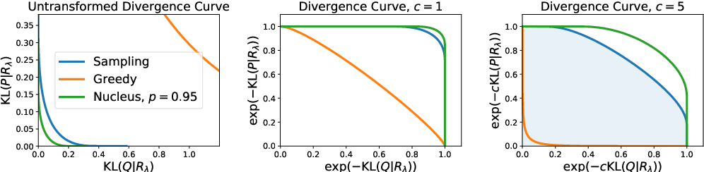 Figure 3 for MAUVE: Human-Machine Divergence Curves for Evaluating Open-Ended Text Generation