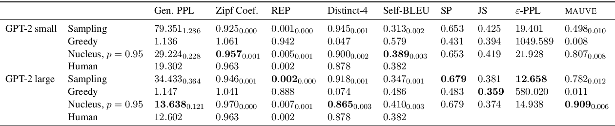 Figure 4 for MAUVE: Human-Machine Divergence Curves for Evaluating Open-Ended Text Generation