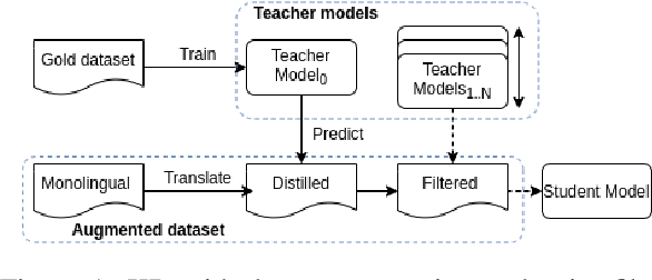 Figure 1 for Knowledge Distillation for Quality Estimation