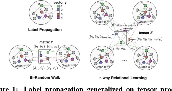 Figure 1 for Scalable Label Propagation for Multi-relational Learning on Tensor Product Graph