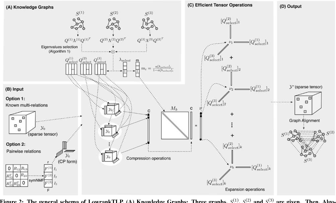 Figure 3 for Scalable Label Propagation for Multi-relational Learning on Tensor Product Graph