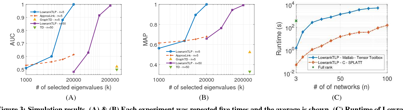 Figure 4 for Scalable Label Propagation for Multi-relational Learning on Tensor Product Graph