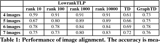 Figure 2 for Scalable Label Propagation for Multi-relational Learning on Tensor Product Graph