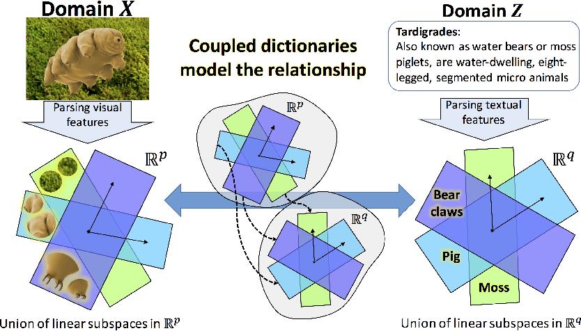 Figure 1 for Zero-Shot Image Classification Using Coupled Dictionary Embedding