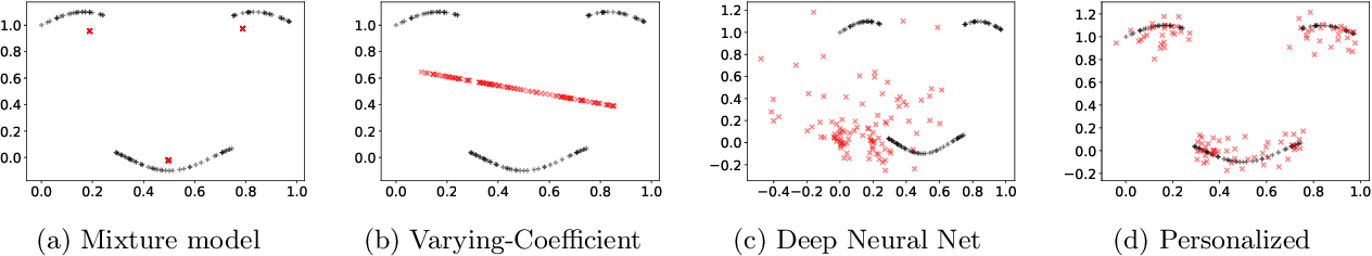 Figure 1 for Learning Sample-Specific Models with Low-Rank Personalized Regression