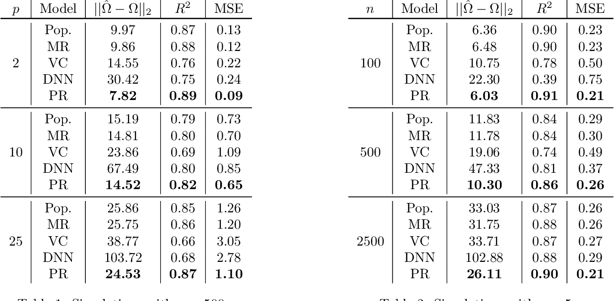 Figure 2 for Learning Sample-Specific Models with Low-Rank Personalized Regression