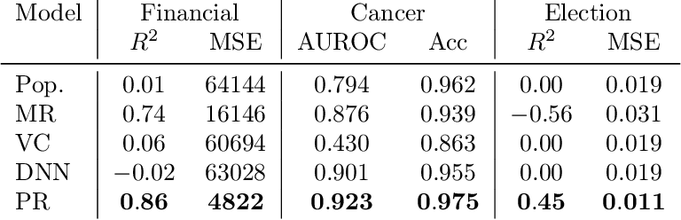 Figure 4 for Learning Sample-Specific Models with Low-Rank Personalized Regression