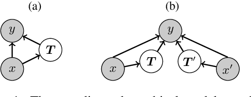 Figure 1 for Learning Latent Trees with Stochastic Perturbations and Differentiable Dynamic Programming