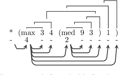 Figure 3 for Learning Latent Trees with Stochastic Perturbations and Differentiable Dynamic Programming