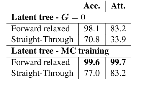 Figure 2 for Learning Latent Trees with Stochastic Perturbations and Differentiable Dynamic Programming