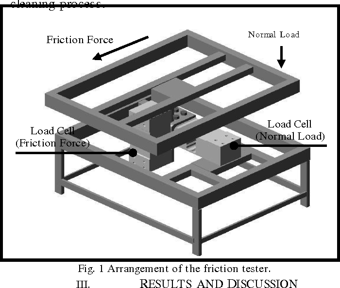 Figure From Friction Coefficient Displayed By Rubber Sliding - Floor friction tester