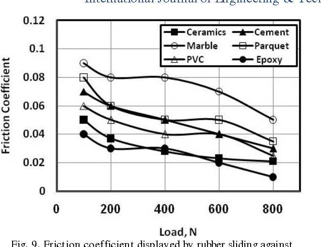 Figure From Friction Coefficient Displayed By Rubber Sliding - Coefficient of friction flooring