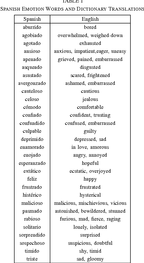 Table I from Using interval type-2 fuzzy logic to translate emotion
