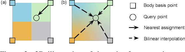 Figure 4 for The Power of Points for Modeling Humans in Clothing