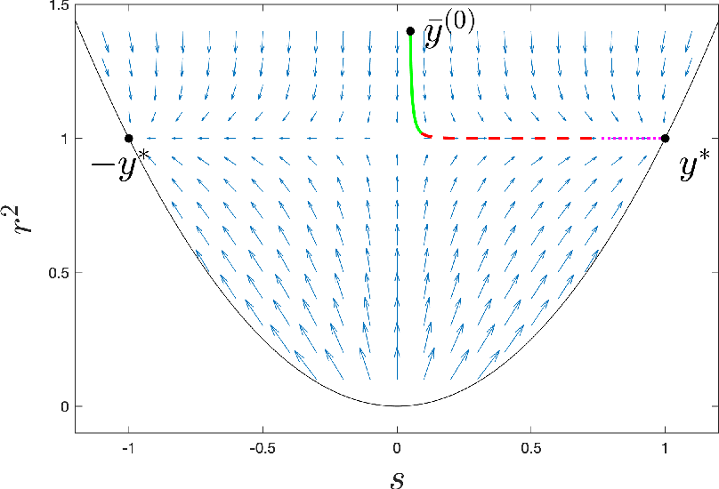 Figure 1 for Online Stochastic Gradient Descent with Arbitrary Initialization Solves Non-smooth, Non-convex Phase Retrieval