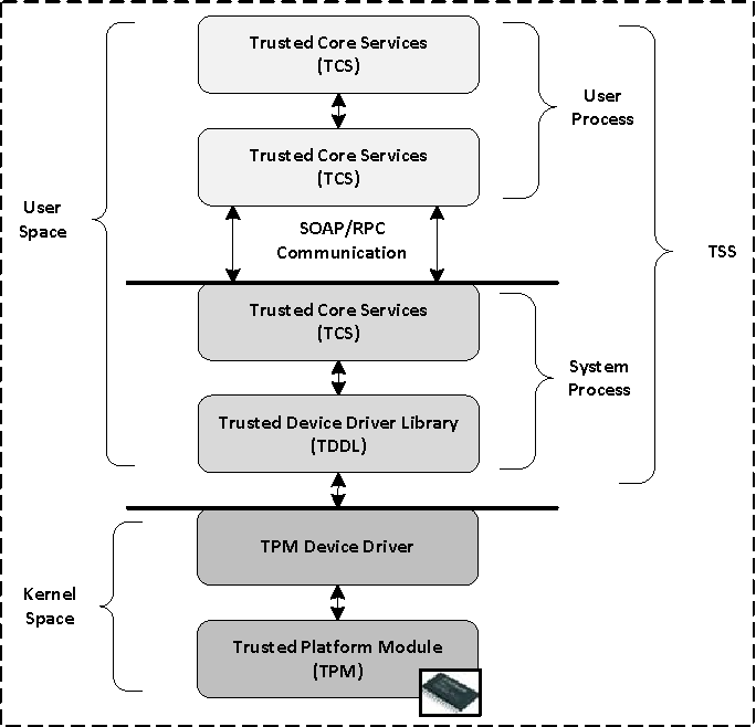 Figure 1 from Towards a high-level trusted computing API for