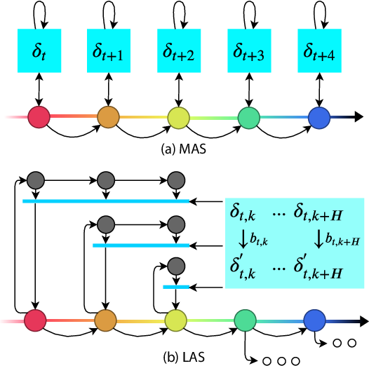 Figure 2 for Spatiotemporally Constrained Action Space Attacks on Deep Reinforcement Learning Agents