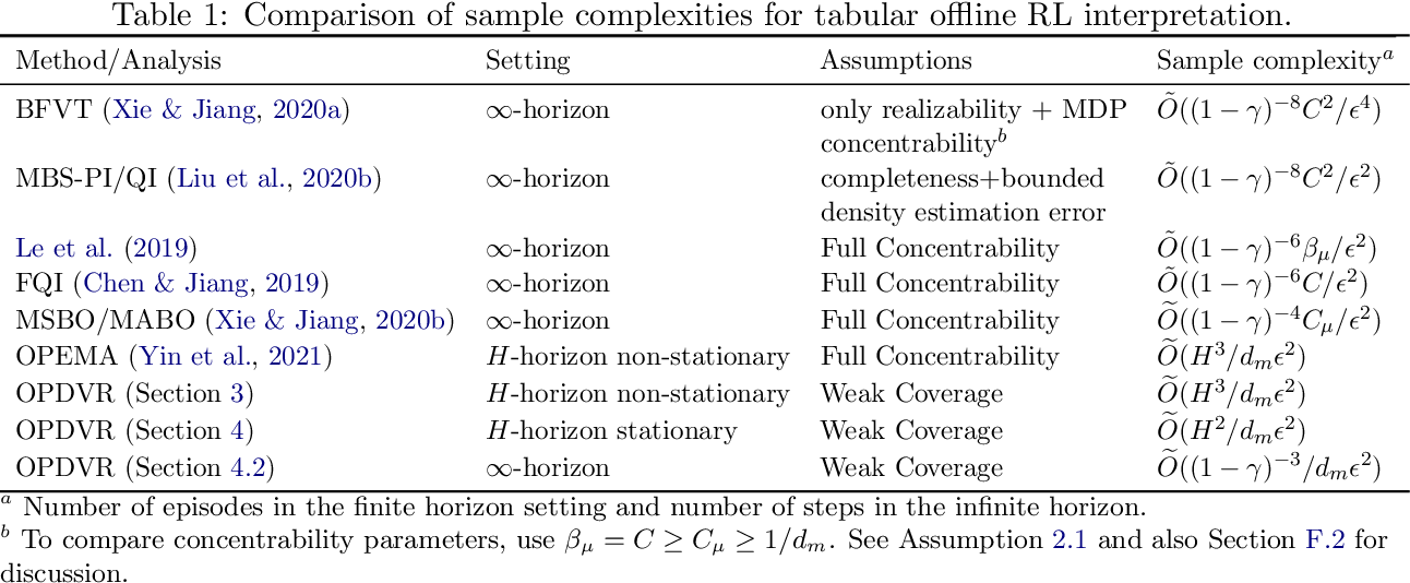 Figure 1 for Near-Optimal Offline Reinforcement Learning via Double Variance Reduction