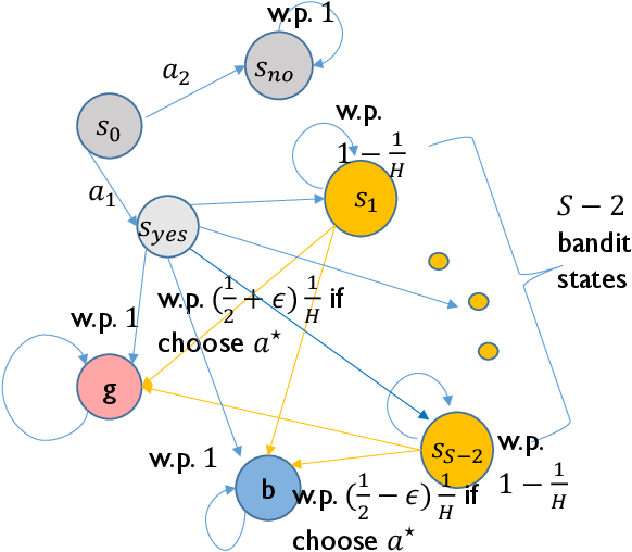 Figure 3 for Near-Optimal Offline Reinforcement Learning via Double Variance Reduction