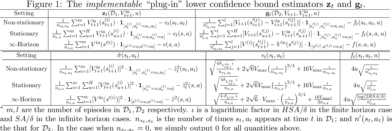 Figure 2 for Near-Optimal Offline Reinforcement Learning via Double Variance Reduction