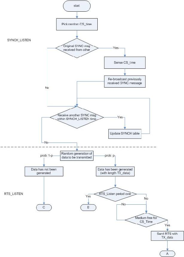Model Checking Medium Access Control For Sensor Networks