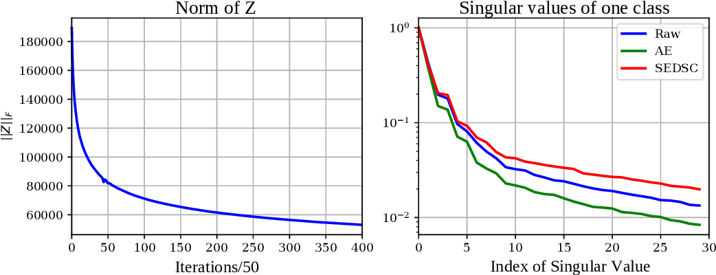 Figure 4 for A Critique of Self-Expressive Deep Subspace Clustering