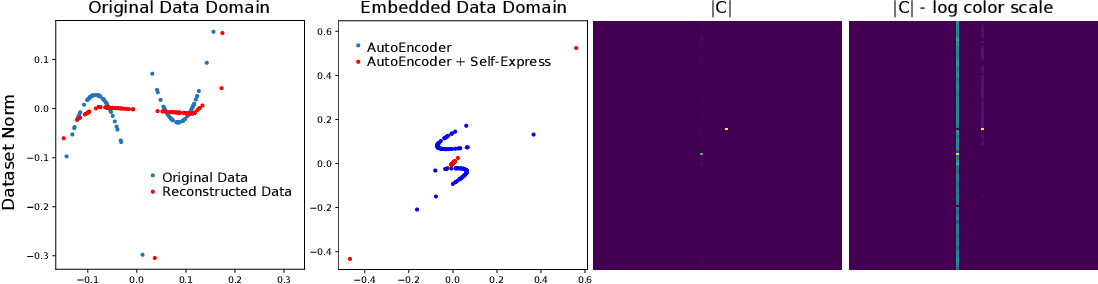 Figure 3 for A Critique of Self-Expressive Deep Subspace Clustering