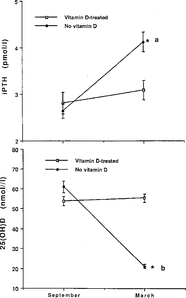 Wintertime Vitamin D Deficiency In Male Adolescents Effect On