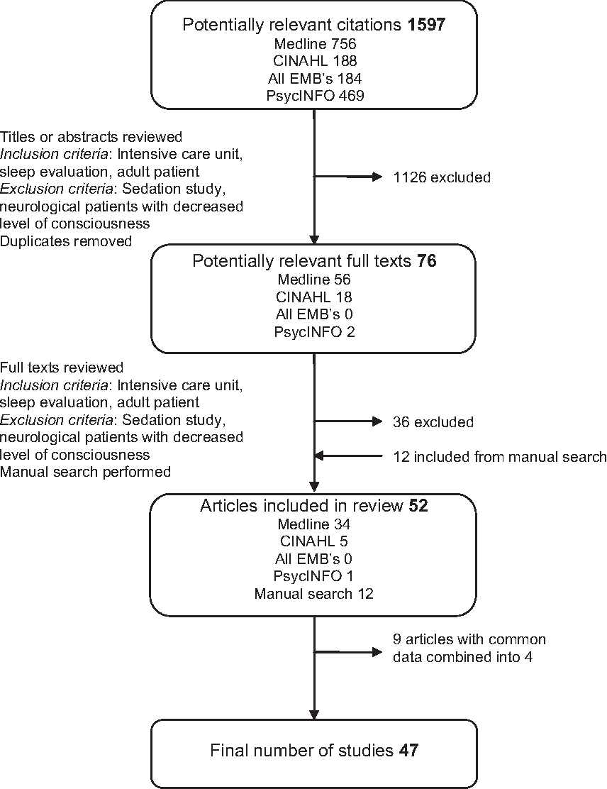 Evaluating adult patients' sleep: an integrative literature review