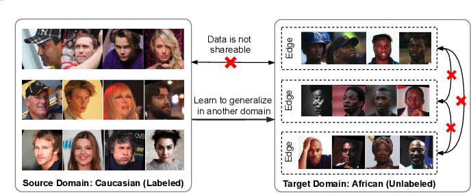 Figure 1 for Towards Unsupervised Domain Adaptation for Deep Face Recognition under Privacy Constraints via Federated Learning