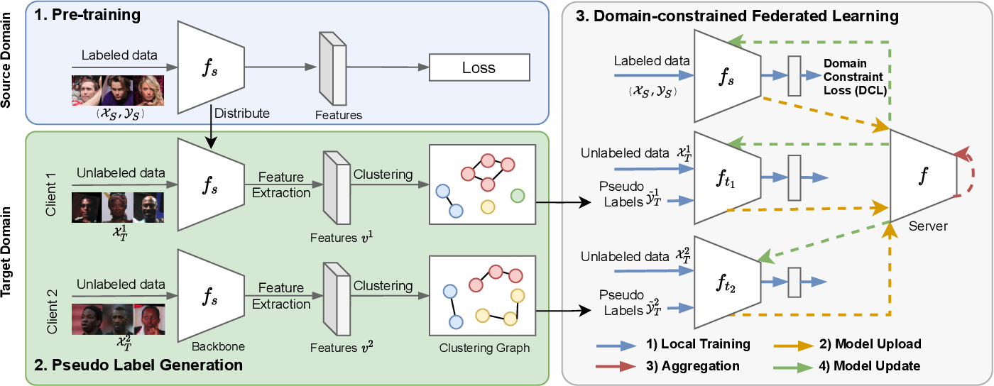 Figure 3 for Towards Unsupervised Domain Adaptation for Deep Face Recognition under Privacy Constraints via Federated Learning