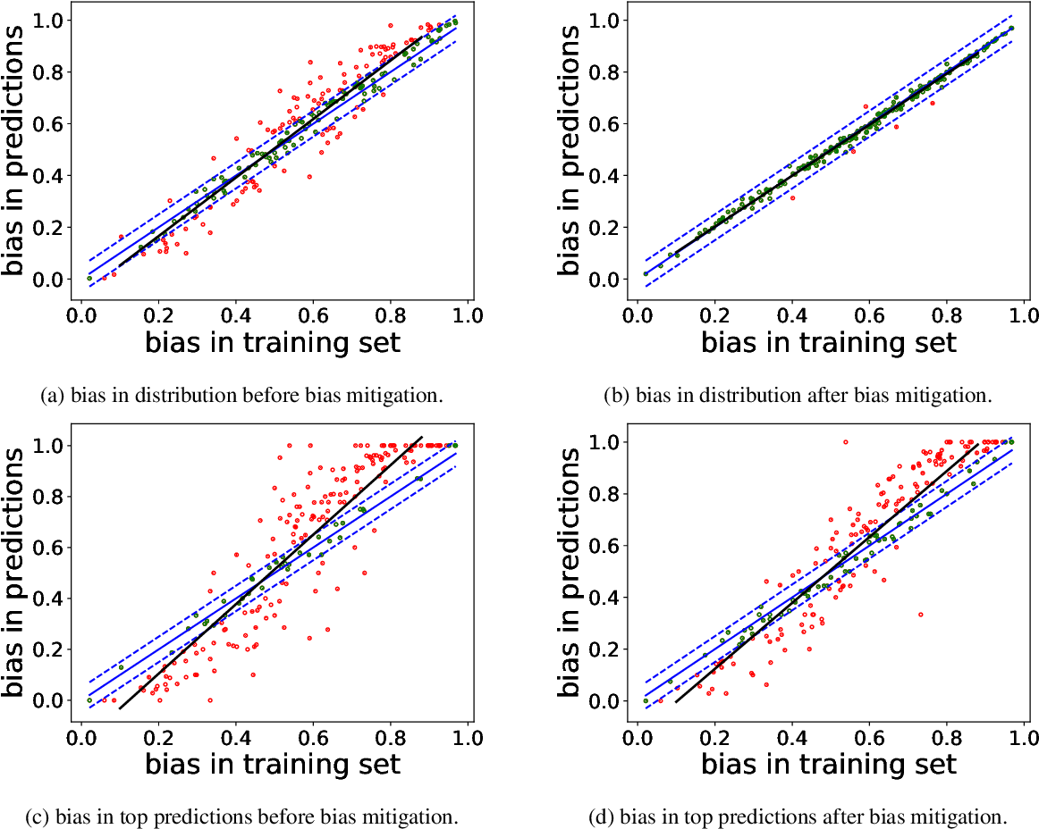 Figure 2 for Mitigating Gender Bias Amplification in Distribution by Posterior Regularization