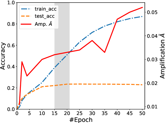 Figure 3 for Mitigating Gender Bias Amplification in Distribution by Posterior Regularization