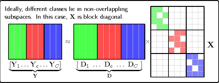 Figure 1 for Fast Low-rank Shared Dictionary Learning for Image Classification