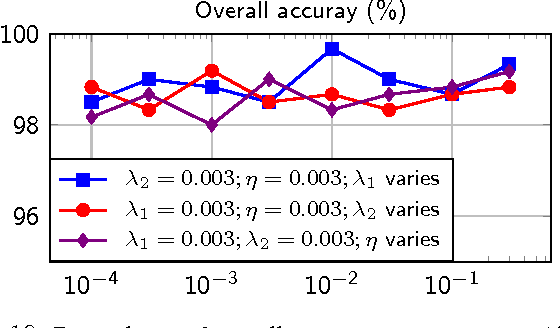 Figure 2 for Fast Low-rank Shared Dictionary Learning for Image Classification