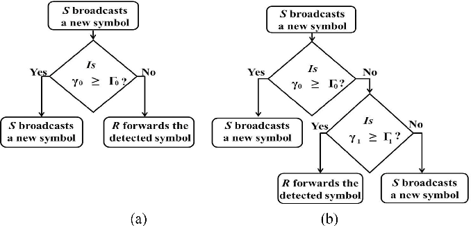 Figure 2 for Incremental Relaying for Power Line Communication: Performance Analysis and Power Allocation