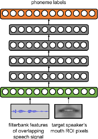Figure 1 for Speaker-Targeted Audio-Visual Models for Speech Recognition in Cocktail-Party Environments