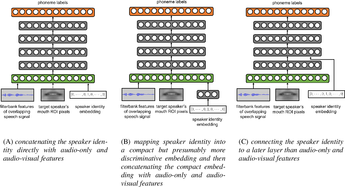 Figure 2 for Speaker-Targeted Audio-Visual Models for Speech Recognition in Cocktail-Party Environments