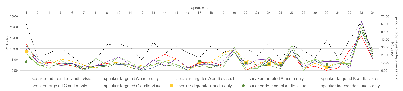 Figure 4 for Speaker-Targeted Audio-Visual Models for Speech Recognition in Cocktail-Party Environments