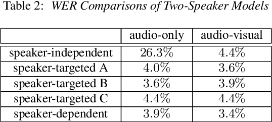 Figure 3 for Speaker-Targeted Audio-Visual Models for Speech Recognition in Cocktail-Party Environments