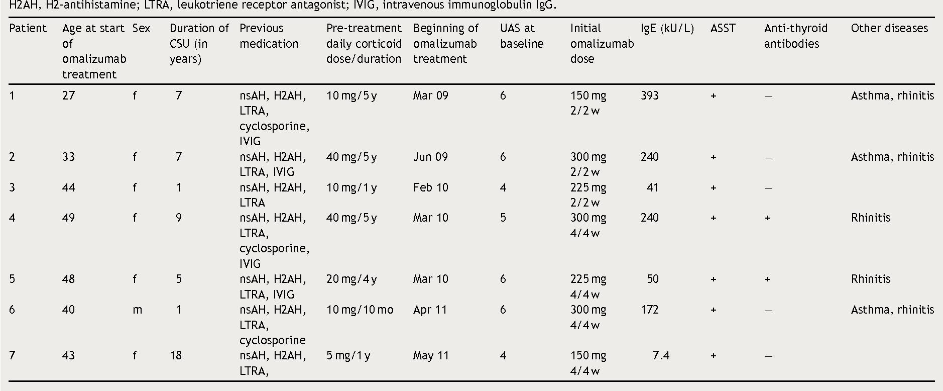 Non sedating anti-h1 antihistamines for hives