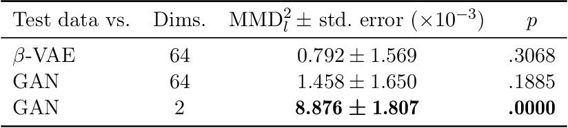 Figure 2 for Morpho-MNIST: Quantitative Assessment and Diagnostics for Representation Learning