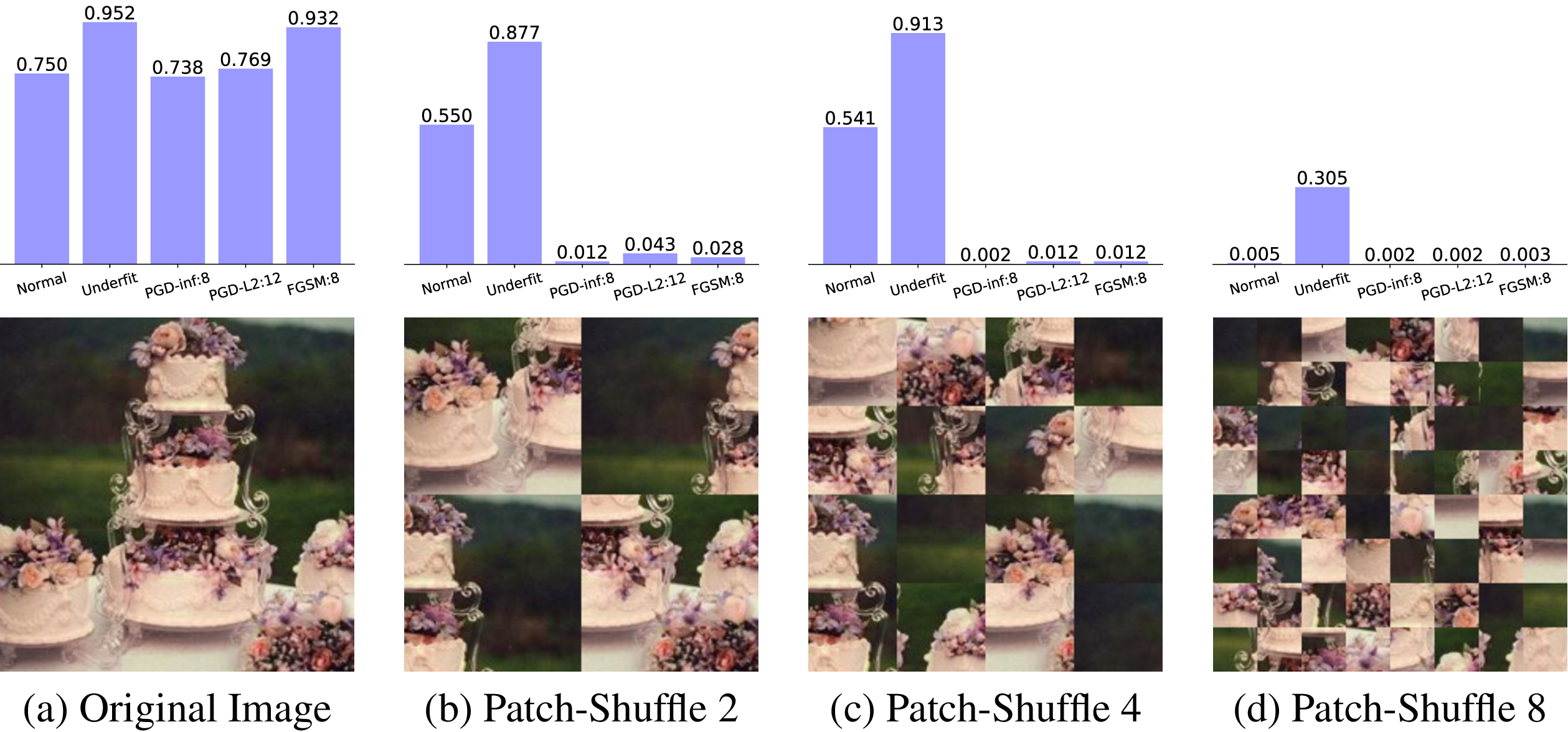 Figure 2 for ImageNet-trained CNNs are biased towards texture; increasing shape bias improves accuracy and robustness