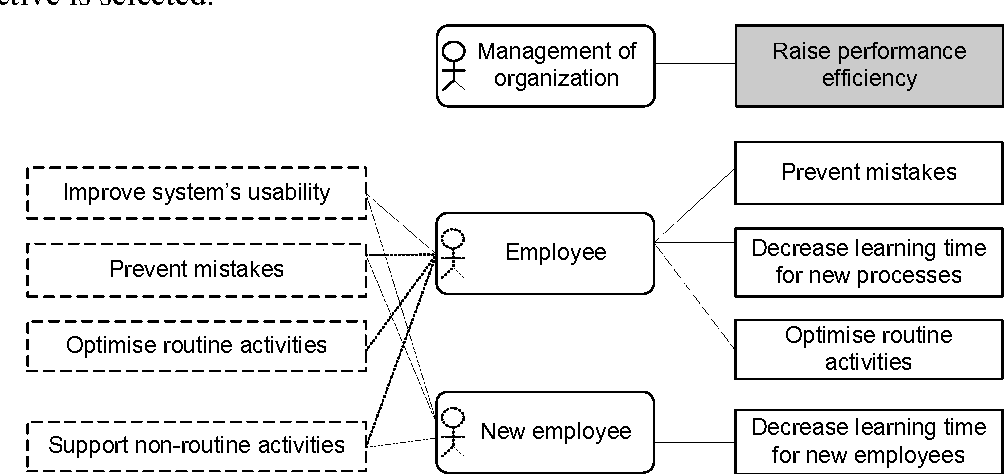 Figure 8. Relationships between UAEA stakeholder/end-user and goals