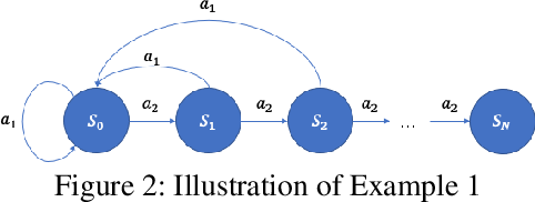 Figure 2 for Deep Exploration for Recommendation Systems