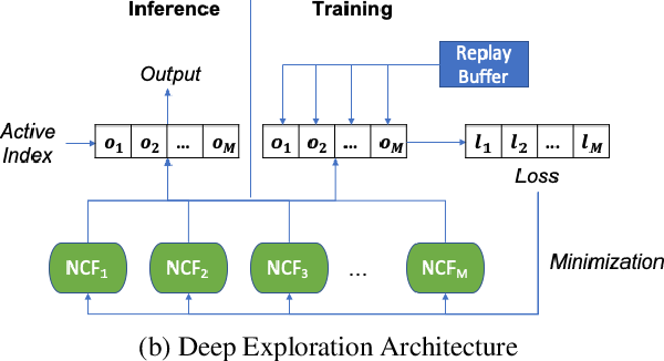Figure 4 for Deep Exploration for Recommendation Systems